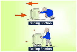 Rolling Friction Definition Examples Coefficient Causes