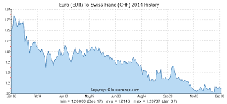 Eur Chf 10 Year Chart Euro Eur To Swiss Franc Chf Currency Exchange Today