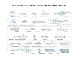Api Manufacturing Process Flow Chart Steel Plate And Steel Pipe Production Process Flowchart