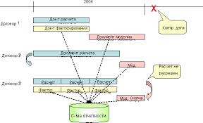 Библиотека sap Информационная система Графические значения объяснены в сопроводительном тексте