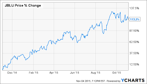 Jetblue Chart Jetblue A Remarkable Story Of Growth Excess Return Niche
