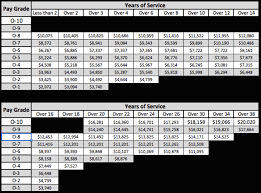21 Prototypal Officer Retirement Pay Chart