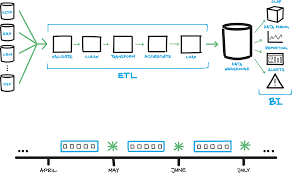 Ssis Design Patterns For Loading A Data Warehouse Database Lifecycle Management For Etl Systems Simple Talk