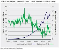 Rising Equities Sustain The Us Personal Savings Rate