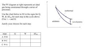 Solved The Pv Diagram At Right Represents An Ideal Gas Be