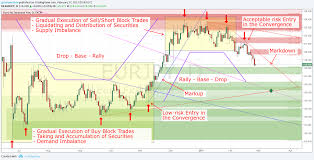 Wyckoff Trading System Maximize Your Trading Profit