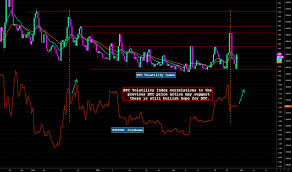 Bvol24h Charts And Quotes Tradingview