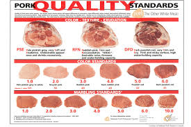Meat Color Chart Grades Of Meat