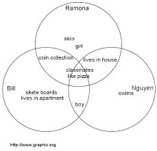 Comparison Venn Diagram Venn Diagram Expanded