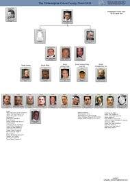 Crime Family Chart Credible Mafia Family Tree Mafia Family Leadership Charts