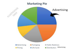 Marketing Or Advertising Which Do You Do The Answer Might