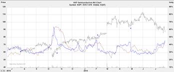 Nxpi Stock Quote Nxpi stock options 40