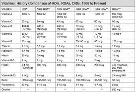 Vitamin Consumption Chart 61 Curious Mineral Intake Chart