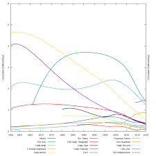 Top Charts 2010 Uk List Of Newspapers In The United Kingdom By Circulation
