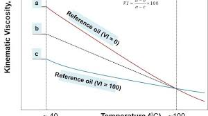 Turbine Oil Viscosity Chart Oil Viscosity Index And Viscosity Temperature Relation