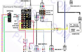 wiring home theater system  wiring diagram   darren crisshome theater tv wiring diagram