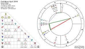 Full Moon Chart 2019 Full Moon April 2019 Pride Comes Before A Fall Astrology