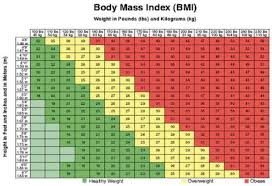 Health Chart For Men The Ideal Weight Chart For Men Based On Their Height