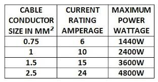 Cable Size And Amp Rating Chart Cable Rating Chart Australia