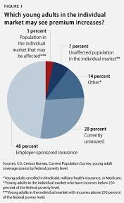 Affordable Care Act Poverty Level Chart How The Affordable Care Act Helps Young Adults Center For