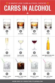 Guide To Low Carb Alcohol Top 26 Drinks What To Avoid