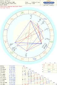 Birth Time Chart Free Chart Astrodienst Sam Heughans Chart Unknown Birth