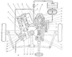 Гидроусилитель рулевого управления тракторов МТЗ МТЗ  а нейтральное положение Схема гидроусилителя рулевого управления