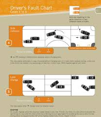 Alberta Automobile Fault Chart Direct Compensation Agreement For The Settlement Of