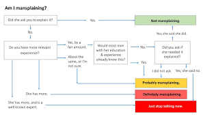 What Do You Call A Fake Chart Answers Mansplaining Explained In One Simple Chart Bbc Worklife