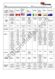 English Speaking Chart English Speaking Countries Chart Esl Worksheet By Sueee
