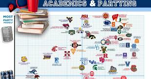 Academics And Partying Chart Love Elizabethany A Chart The Smartest Party Schools