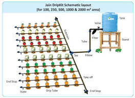Small Picture drip irrigation system design Google Search Garden Pinterest