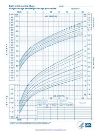 Growth Chart Who Pdf 4 Baby Growth Chart Templates Free Templates In Doc Ppt