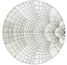 The Complete Smith Chart Smith Chart