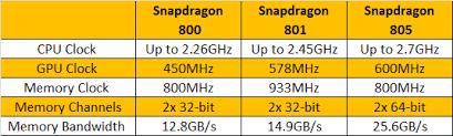 Next Generation Qualcomm Snapdragon 850 Rumors Swirl