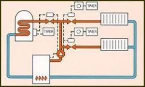 s plan boiler wiring diagram s plan heating system pipe layout Wiring Diagram For S Plan Central Heating System s plan central heating and hot water system with solar wiring s plan boiler wiring diagram