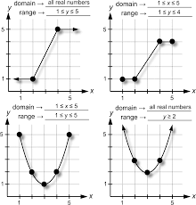 Range And Domain What Are The Domain And Range Of A Function