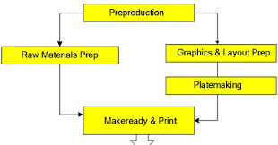 Printing Press Production Flow Chart The Offset Pressman The Offset Printing Process Flowchart