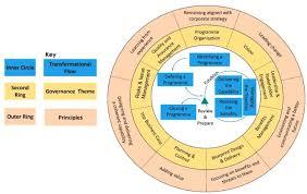 Saskatchewan Health Authority Organizational Chart Program Organization Tutorial Simplilearn