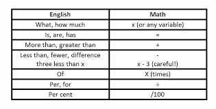 translate math problems for many word problems you can use this dictionary to translate word for