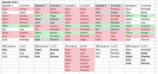Are You The One Match Chart February 2014 Are You The One Analysis