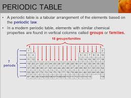 Chapter 3: Electronic Structure and the Periodic Law - ppt video ...