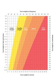 Ideal Bmi Chart Female Height Weight Chart Nhs