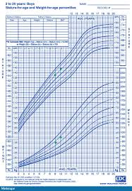 Boys Height And Weight Chart Percentile Calculator Healthy Child Support Center Care