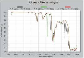 Alkanes Alkenes Alkynes Chart Spectra Of Alkanes Alkenes And Alkynes N Octane 1 Octene