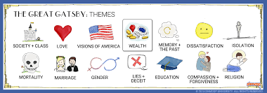 themes in the great gatsby chart themes
