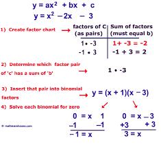 solving quadratic equation factoring picture steps solve factor7 depict adorable solving quadratic equation factoring representation