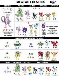 Pokemon Go Mewtwo Cp Iv Chart Bedowntowndaytona Com