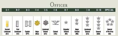 Army Ranking System Chart 39 Factual Us Army Rank System