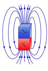 Магнитное поле План урока Класс Физика Тема урока Магнитное поле Магнитное взаимодействие